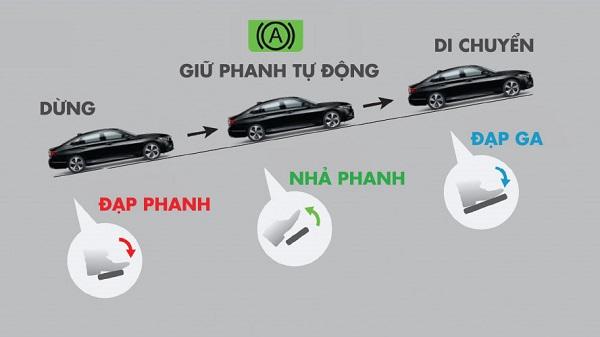Phanh tu dong