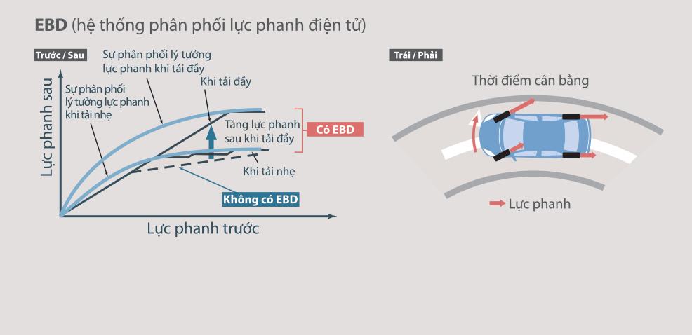 he thong phan phoi luc phanh dien tu